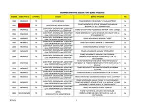 Δείτε όλες τις «Διαθέσιμες» Θέσεις ανα Κλάδο και Νοσοκομείο